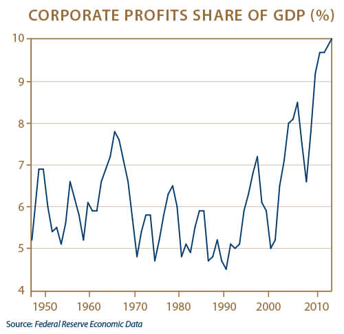 Chart of Corporate Profits Share of GDP
