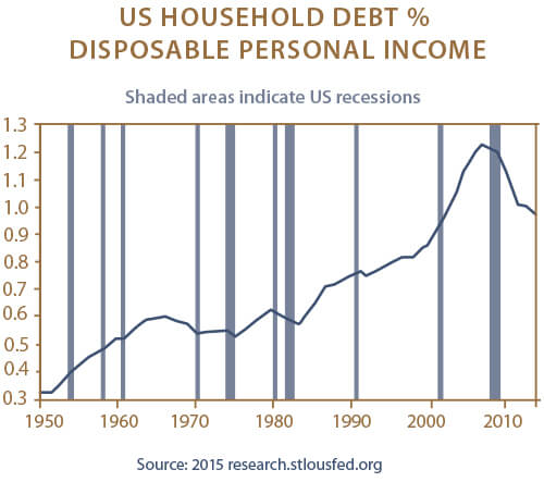 US Household Debt Percentage Disposable Personal Income