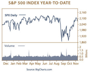 S&P 500 Index year to date