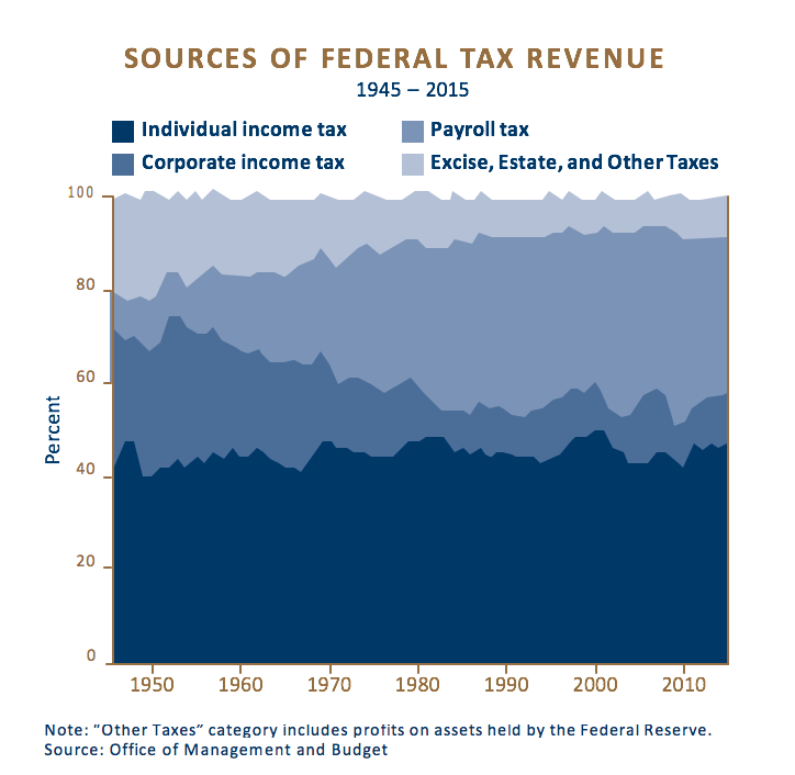 Sources of Federal Tax Revenue Chart