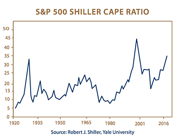 S & P Cape Ratio Chart
